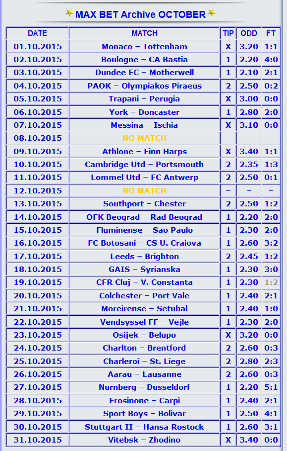 Rating: soccer prediction telegram channels